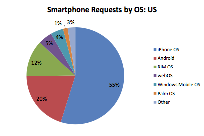 iPhone vs Droid: jak wygl�da teraz rynek smartphone w USA?