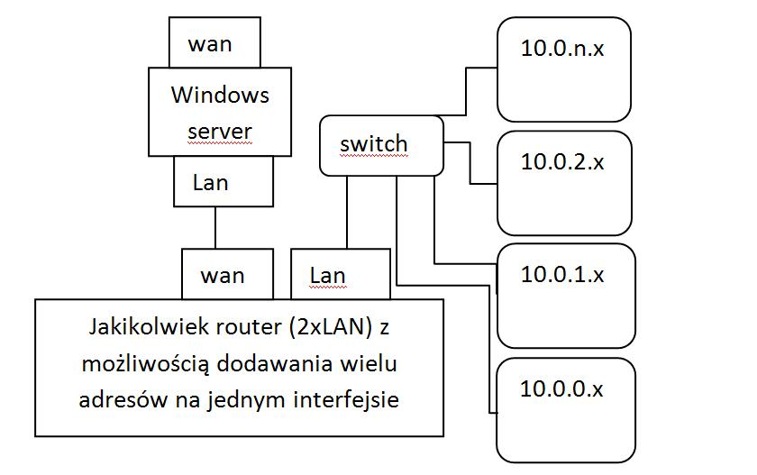 Problem z routingiem ?(NAT)? Jak zrobi�?