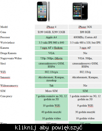 Por�wnanie iPhone 4 vs. iPhone 3GS